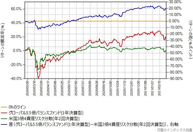 米国3倍4資産リスク分散とグローバル5.5倍バランスファンドのリターン比較グラフ