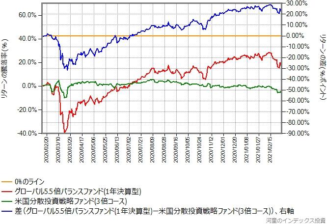 米国分散投資戦略ファンド(3倍コース)とグローバル5.5倍バランスファンドのリターン比較グラフ