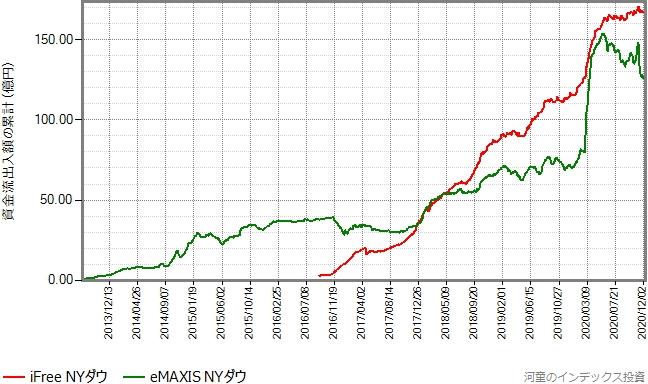 eMAXIS NYダウもプロットしたグラフ