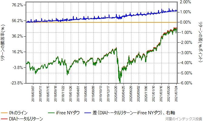 DIAトータルリターンとの比較グラフ