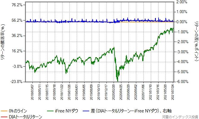 DIAトータルリターンの運用コストを年率0.21%ポイント増量したものとの比較グラフ