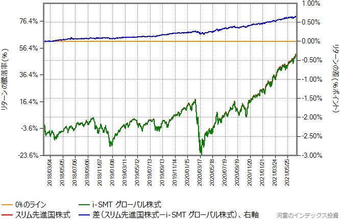 i-SMTグローバル株式とスリム先進国株式のリターン比較グラフ