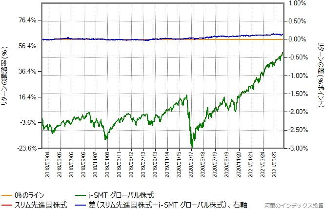 スリム先進国株式の運用コストを年率0.1%ポイント増量したものとの比較グラフ