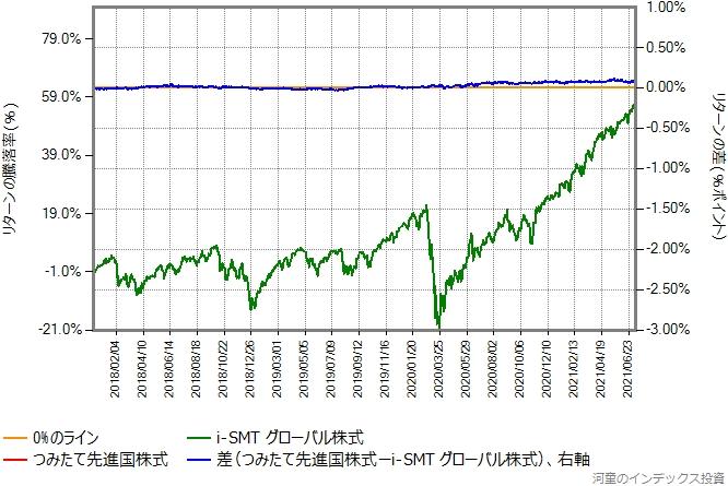 つみたて先進国株式とi-SMTグローバル株式のリターン比較グラフ