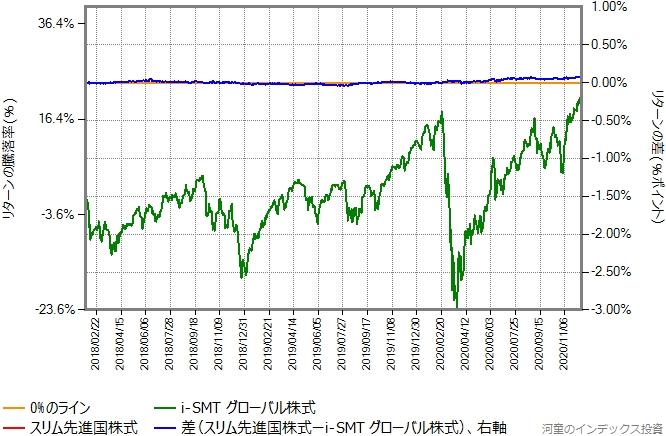 スリム先進国株式の運用コストを年率0.11%ポイント増量したものとの比較グラフ