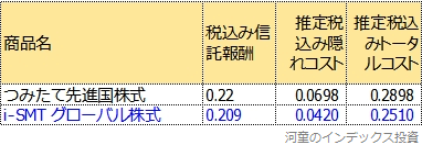 つみたて先進国株式とのトータルコスト比較表