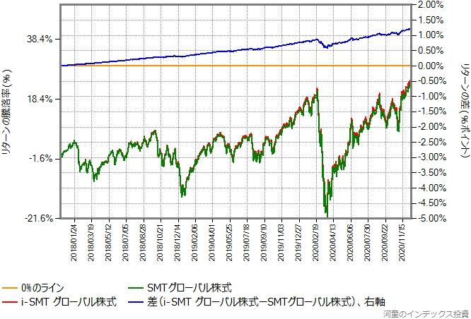 i-SMTグローバル株式とSMTグローバル株式のリターン比較グラフ