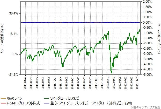 i-SMTグローバル株式の運用コストを年率0.33%ポイント増量したものとの比較グラフ