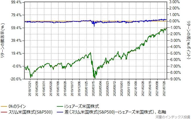 スリム米国株式(S&P500)の運用コストを年率0.38%ポイント増量したものとの比較グラフ