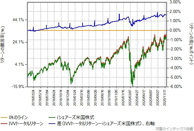 IVVトータルリターンとiシェアーズ米国株式インデックスのリターン比較グラフ