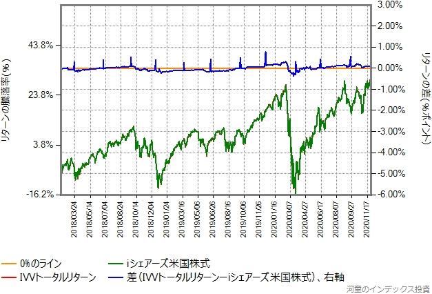 IVVトータルリターンの運用コストを年率0.44%ポイント増量したものとの比較グラフ