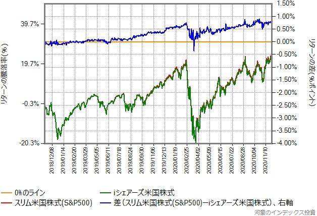 スリム米国株式(S&P500)とiシェアーズ米国株式インデックスのリターン比較グラフ