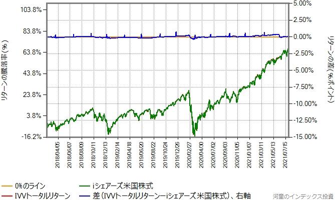 IVVトータルリターンの運用コストを年率0.46%ポイント増量したものとの比較グラフ