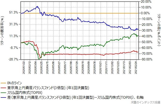 東京海上円資産バランスファンド(3倍型)とスリムTOPIXのリターン比較グラフ