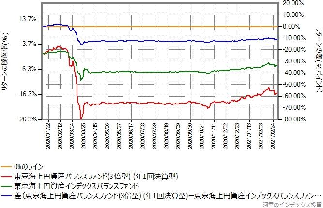 東京海上円資産バランスファンド(3倍型)と東京海上円資産インデックスバランスとのリターン比較グラフ
