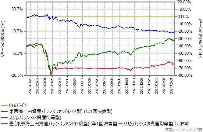 東京海上円資産バランスファンド(3倍型)とスリムバランス(8資産均等型)のリターン比較グラフ