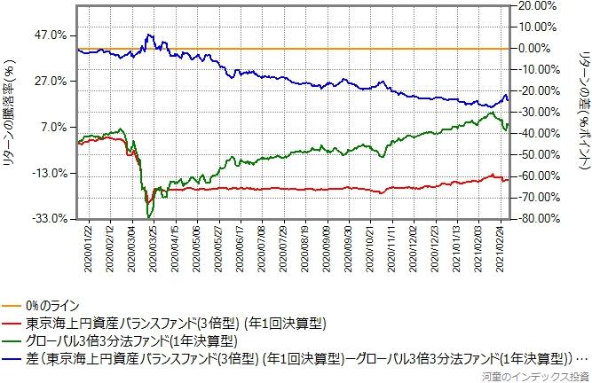 東京海上円資産バランスファンド(3倍型)とグローバル3倍3分法ファンドのリターン比較グラフ