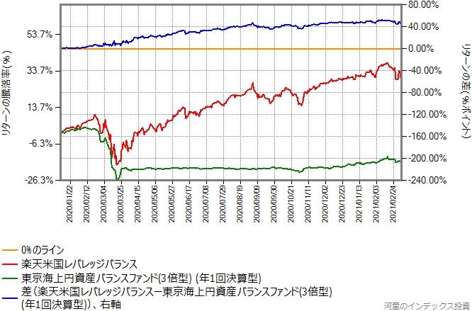 東京海上円資産バランスファンド(3倍型)と楽天米国レバレッジバランスのリターン比較グラフ