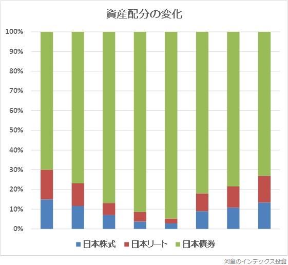 資産配分の変化グラフ