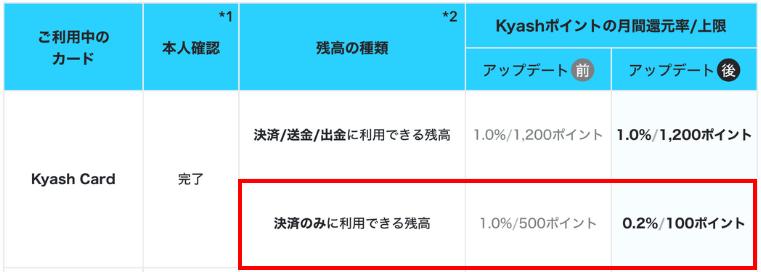Kyashで付与されるポイントが1/5に激減する案内