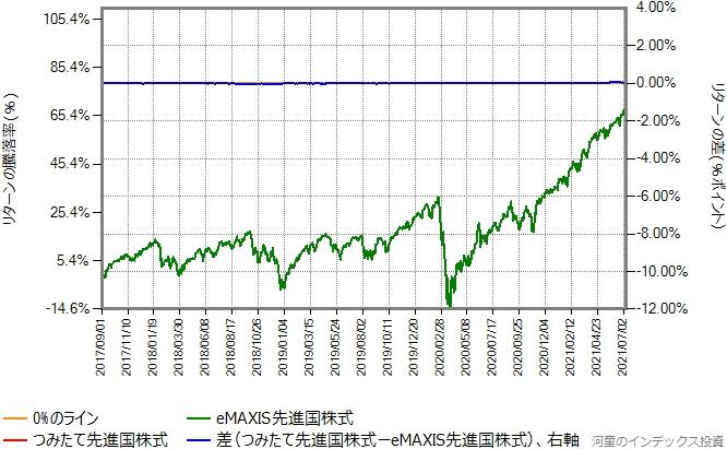 つみたて先進国株式の運用コストを年率0.44%ポイント増量したものとの比較グラフ