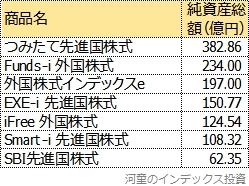 つみたて先進国株式よりも売れていない、主な先進国株式インデックスファンド一覧表