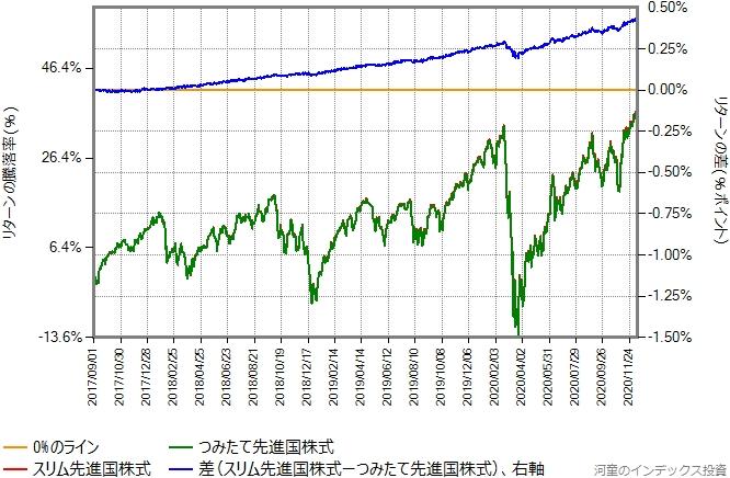 つみたて先進国株式とスリム先進国株式とのリターン比較グラフ