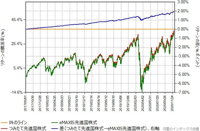 つみたて先進国株式とeMAXIS先進国株式のリターン比較グラフ