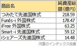 つみたて先進国株式よりも売れていない、主なMSCIコクサイ連動インデックスファンド一覧表