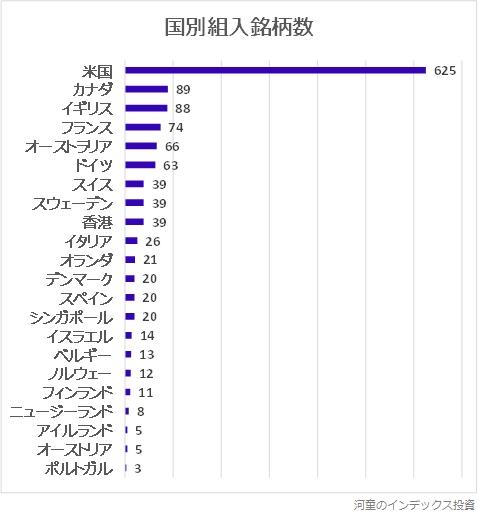 国別組入銘柄数のグラフ