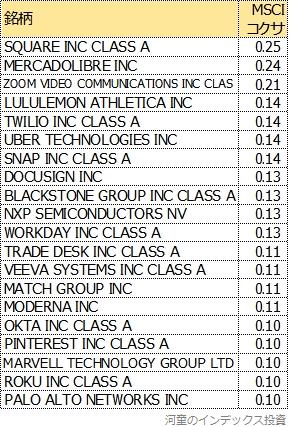 MSCIコクサイにしかない米国株式の上位20銘柄