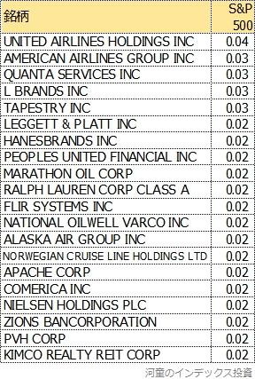 S&P500にしかない上位20銘柄
