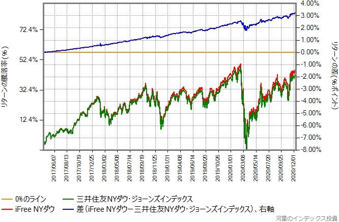 iFree NYダウとのリターン比較グラフ
