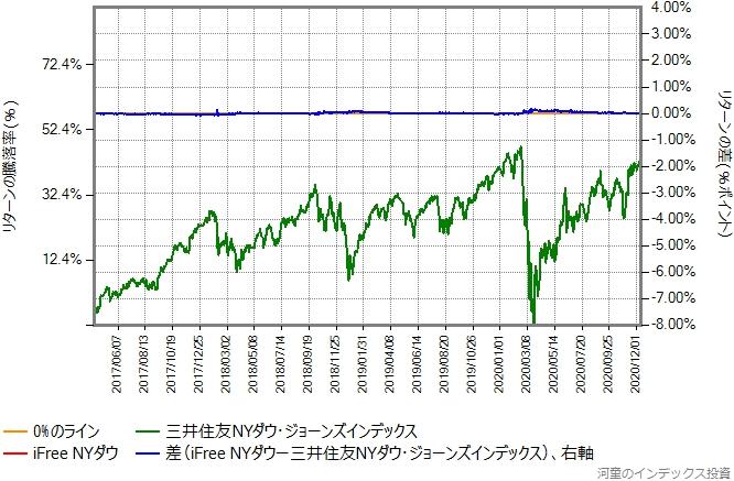 三井住友NYダウ・ジョーンズ・インデックスの運用コストを年率0.61%ポイント増量したものとの比較グラフ
