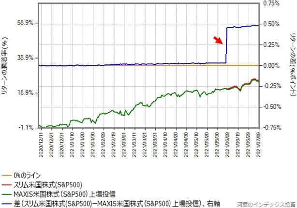 MAXIS米国株式(S&P500)の2020年12月8日からのスリム米国株式(S&P500)とのリターン比較グラフ