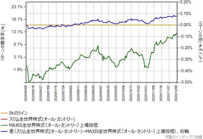 2020年6月9日から12月7日までを切り出したグラフ