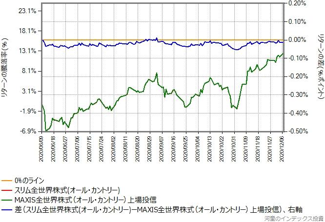 オール・カントリーの運用コストを年率0.16%ポイント増量したものとのリターン比較グラフ