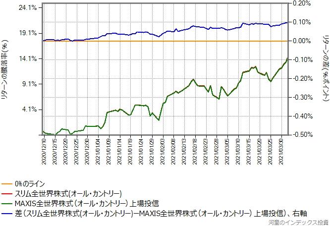 2020年12月9日から2021年4月2日までを切り出したグラフ