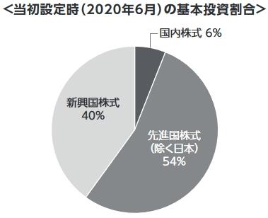 基本投資割合のグラフ