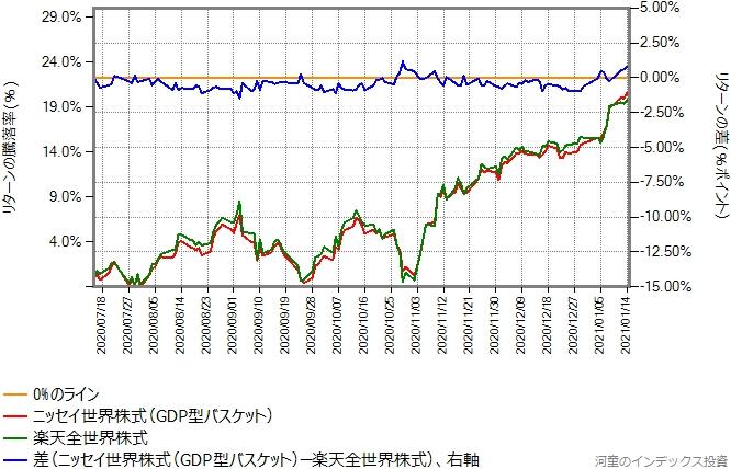 ニッセイ世界株式ファンド(GDP型バスケット)と楽天全世界株式のリターン比較グラフ