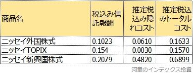 同じマザーファンドを利用する商品のトータルコスト表