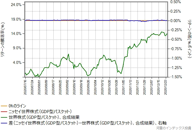 合成結果とニッセイ世界株式ファンド(GDP型バスケット)のリターン比較グラフ