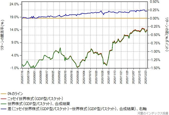 ニッセイ世界株式ファンド(GDP型バスケット)と合成結果のリターン比較グラフ