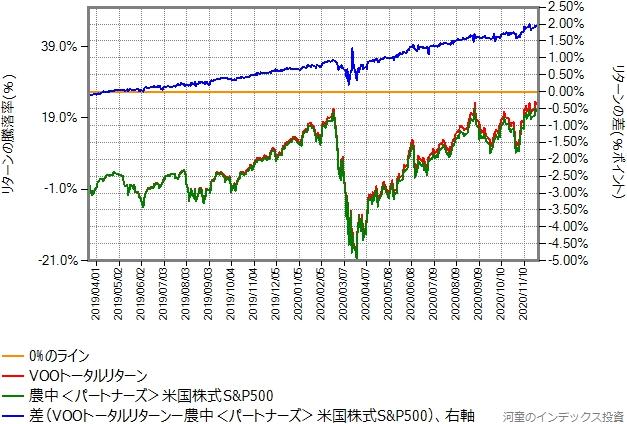 VOOトータルリターンとの農中<パートナーズ>米国株式S&P500のリターン比較グラフ