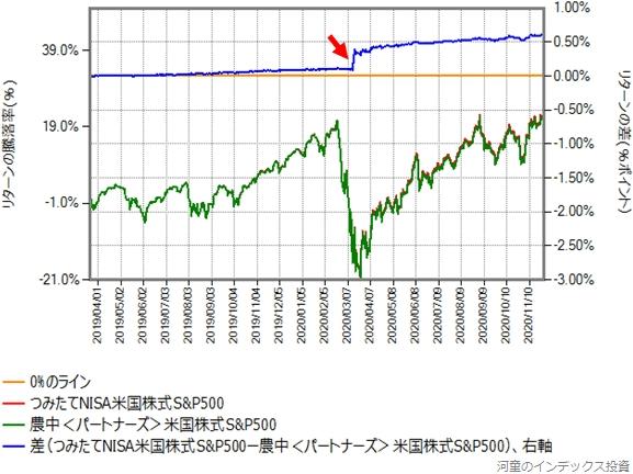 つみたてNISA米国株式S&P500と農中<パートナーズ>米国株式S&P500のリターン比較グラフ