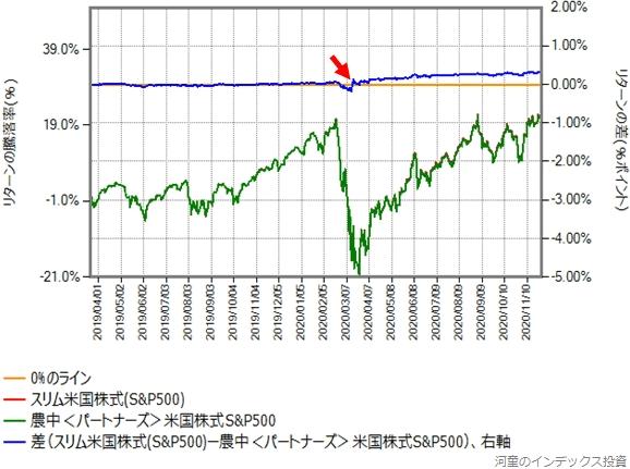 スリム米国株式の運用コストを年率0.64%ポイント増量したものとの比較グラフ