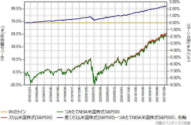 スリム米国株式(S&P500)とつみたてNISA米国株式S&P500のリターン比較グラフ