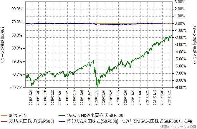 スリム米国株式の運用コストを年率0.50%ポイント増量したものとの比較グラフ