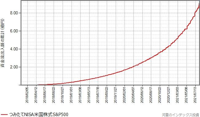 設定来の資金流出入額の累計の推移グラフ、初期投資を無視
