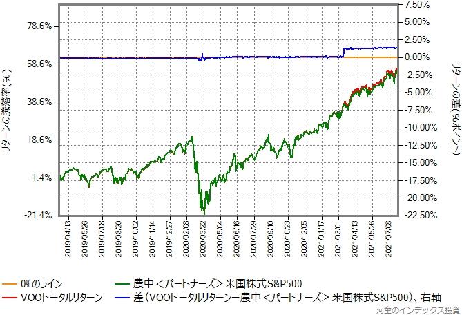 VOOトータルリターンの運用コストを年率0.90%ポイント増量したものとの比較グラフ